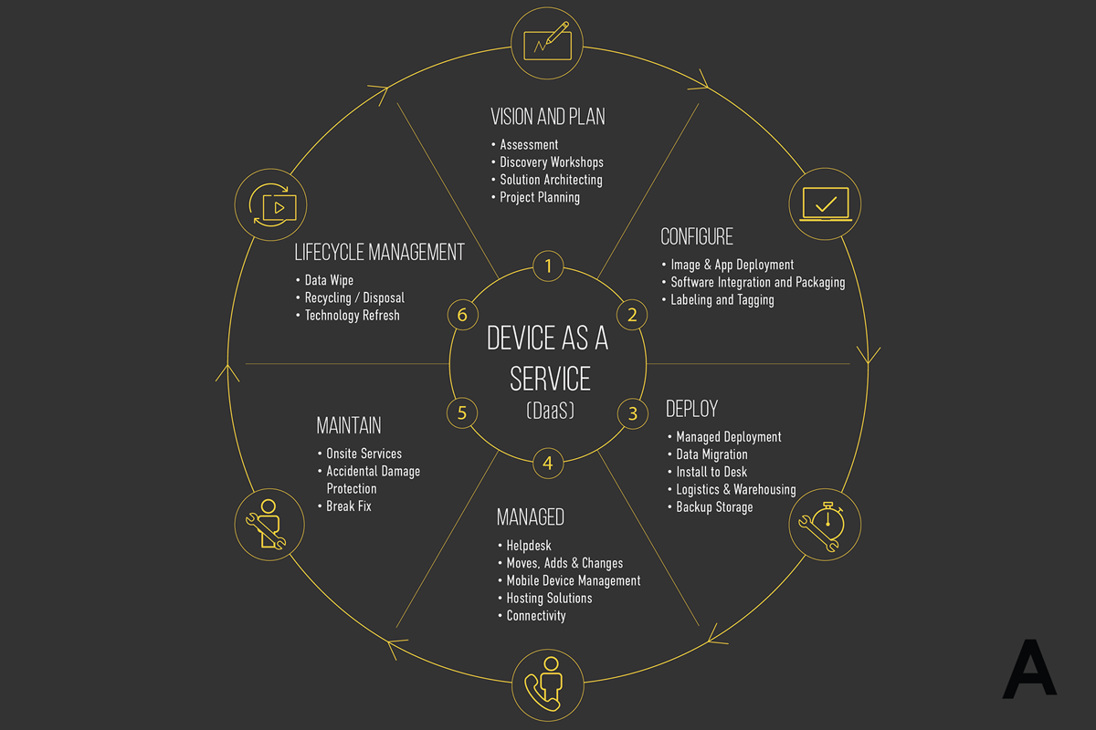 What are the 6 steps of Device as a Service (DaaS)? - Atama